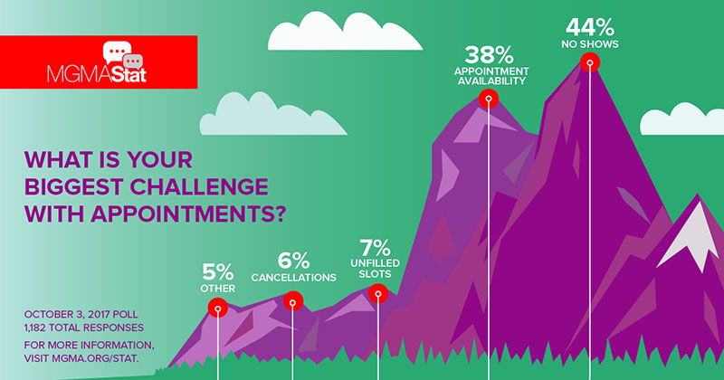 MGMA Stat - Biggest challenge with appointments - Oct. 3, 2017