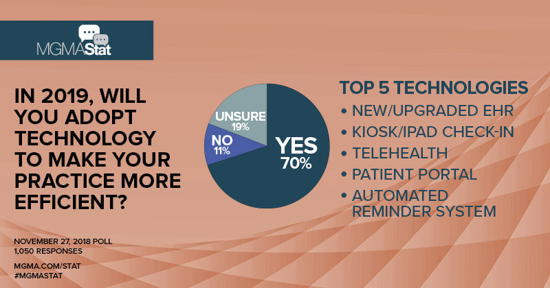 Adopting new technology in your practice? If not, why not?