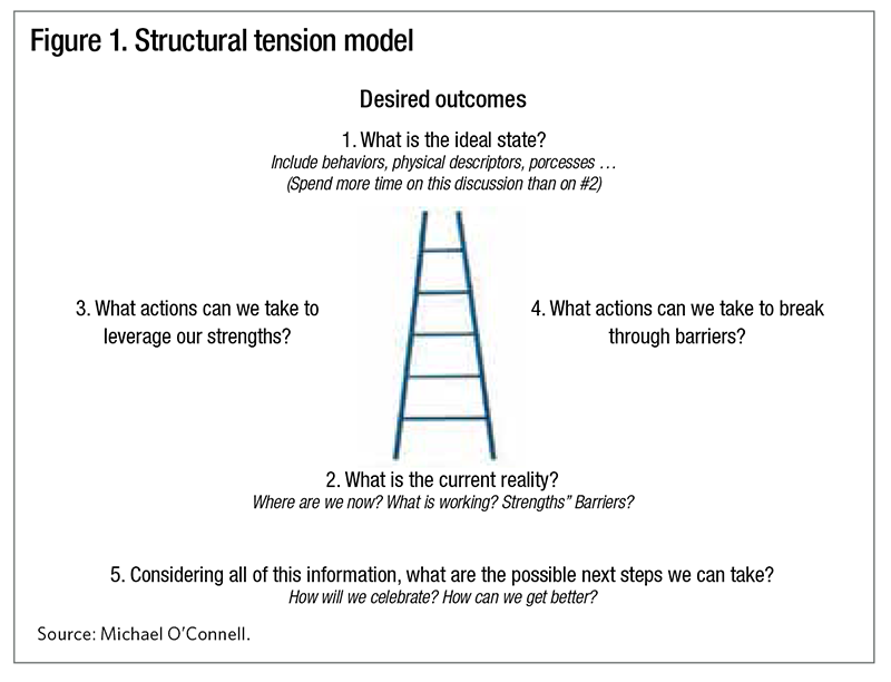 Improving patient care with the structural tension model
