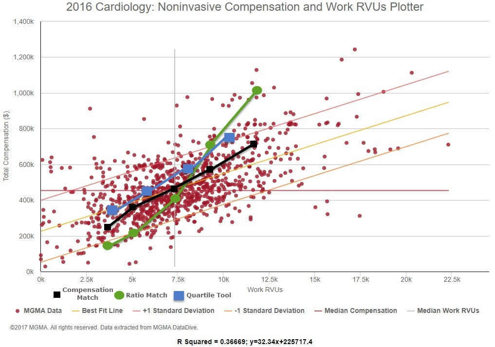 Misuse and abuse of physician compensation survey data