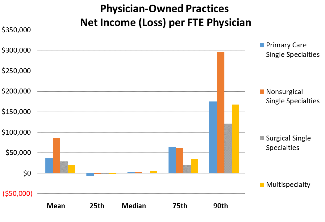 Physician-owned-practice-net-income-loss.png